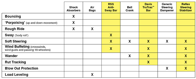 RSS Chart